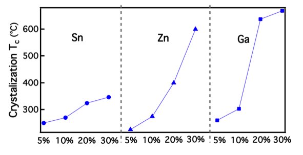 Crystallization temperatures of In-X-O thin films