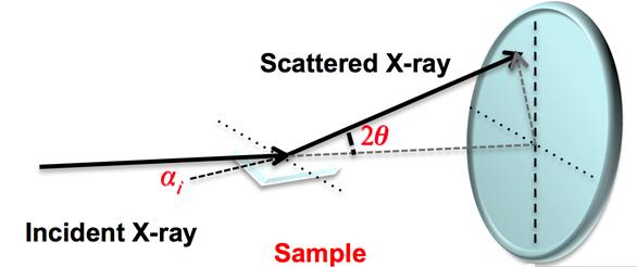 Schematic of GIWAXS measurement.