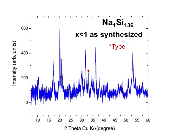 Synthesis of Si Clathrate using Si nanoparticles_2