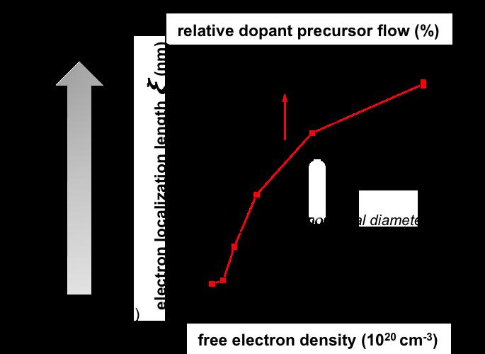How many electrons make a nanocrystal film metallic?