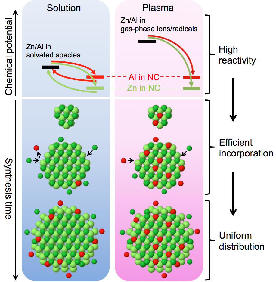 Efficient and uniform doping of zinc oxide nanocrystals via plasma synthesis