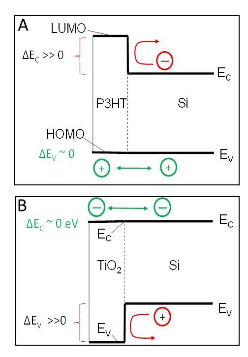 P3HT/Si and complementary TiO2/Si heterojunction