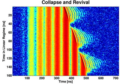 Rapid collapse and revival signatures are observed for low powers when photons a
