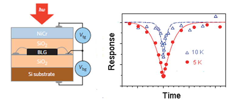 Graphene detector schematic (left) and response vs. time delay in a pump