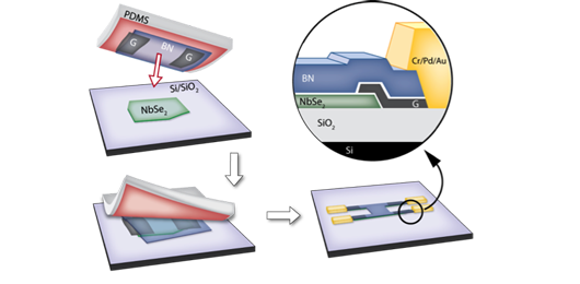 Magnetic-field-tuned-quantum-metal-in-2D-NbSe2