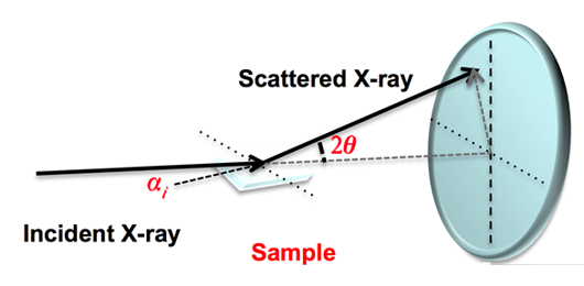 X-ray Scattering Study of Thermally-Induced Amorphous-to-Crystalline Transition
