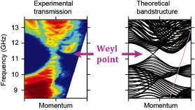 Comparison between the experimental and theoretical results. The bulk transmission data matches the predicted Weyl dispersions.