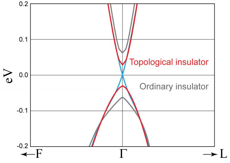Topological Insulator: Black: the solid is expanded; there is an ordinary band gap Blue: moderate compression closes the gap; Dirac cone seen Red: further compression opens a different kind of gap: the connectivity of the states gives exotic surface properties