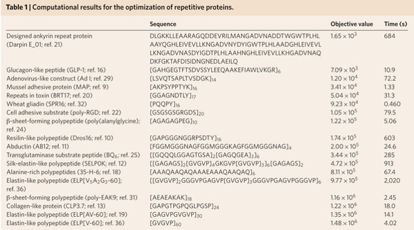 Computational Results for the Optimization of a Variety of Repetitive Proteins